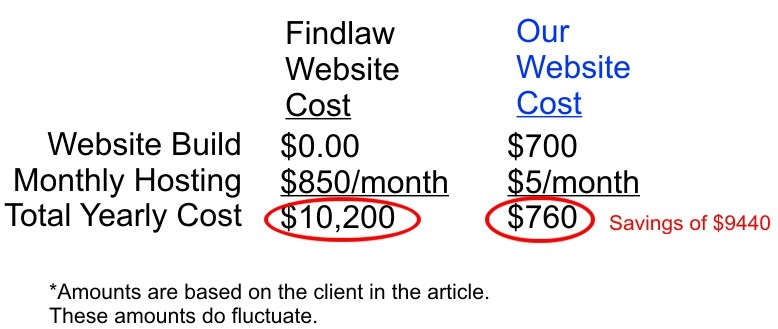 Findlaw Website Cost