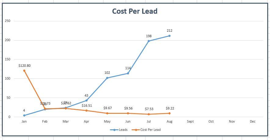Pest Control Company - Cost Per Lead