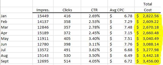 Attorney PPC Cost Per Month